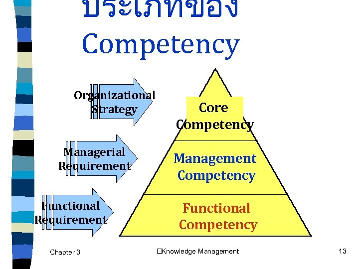 core competencies and functional strategies Supervisors, cross-functional teams, customers, and visionaries/thought leaders) points to the following suggestions for developing competency models: the need to implement the competency model strategy should be derived from a business need.