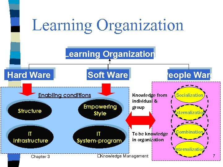 knowledge systems in organizations essay Investigate about the chief features of what a theoretical account of information systems for determination devising areto cognize what is concern intelligence its.