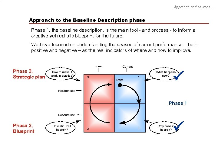 Approach and sources… Approach to the Baseline Description phase Phase 1, the baseline description,