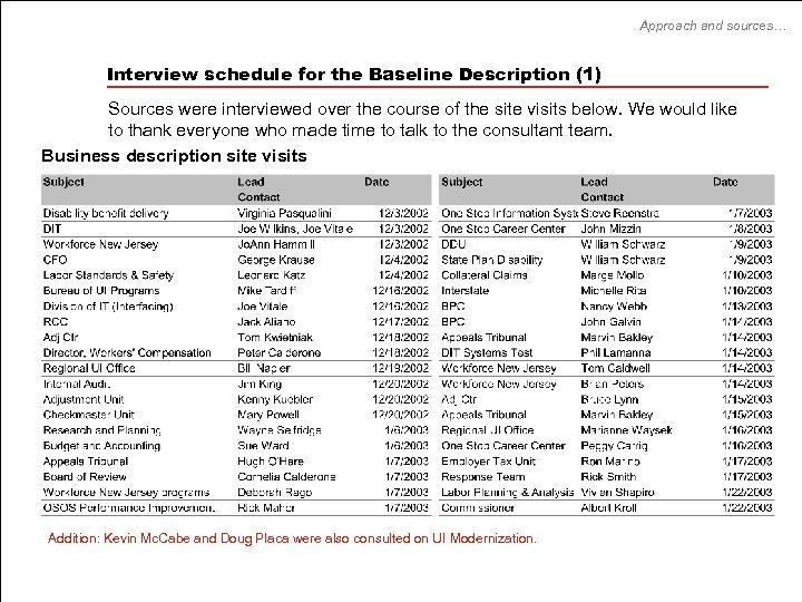 Approach and sources… Interview schedule for the Baseline Description (1) Sources were interviewed over