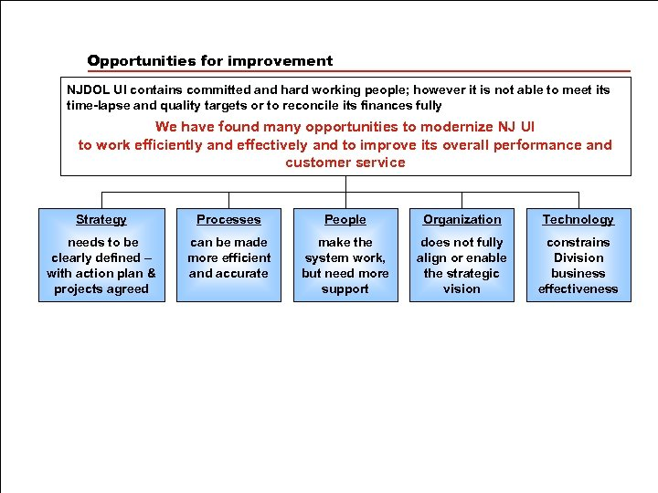 Opportunities for improvement NJDOL UI contains committed and hard working people; however it is