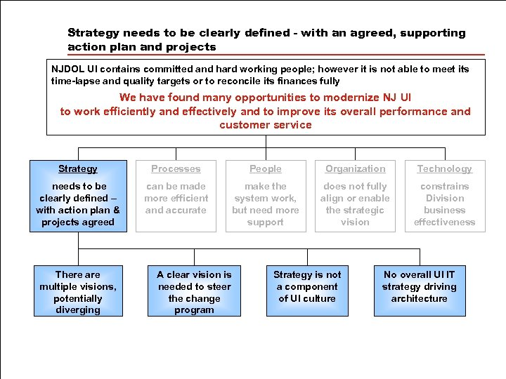 Strategy needs to be clearly defined - with an agreed, supporting action plan and