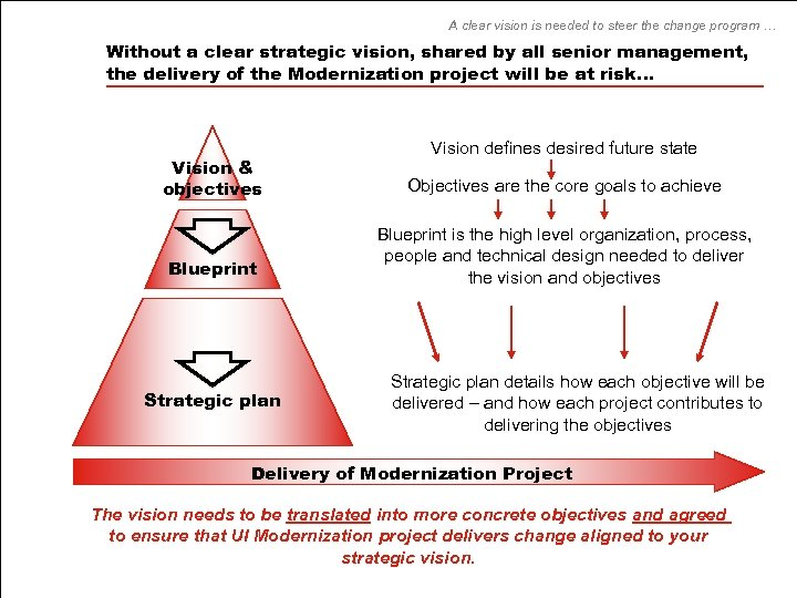 A clear vision is needed to steer the change program … Without a clear