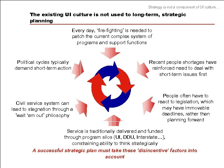 Strategy is not a component of UI culture… The existing UI culture is not