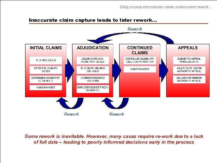 Early process inaccuracies create undiscovered rework … Inaccurate claim capture leads to later rework…