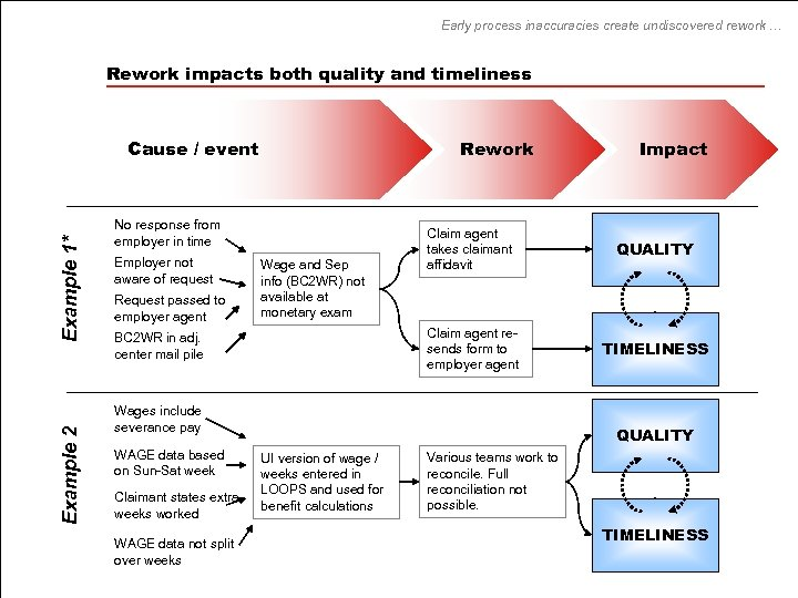 Early process inaccuracies create undiscovered rework … Rework impacts both quality and timeliness Example