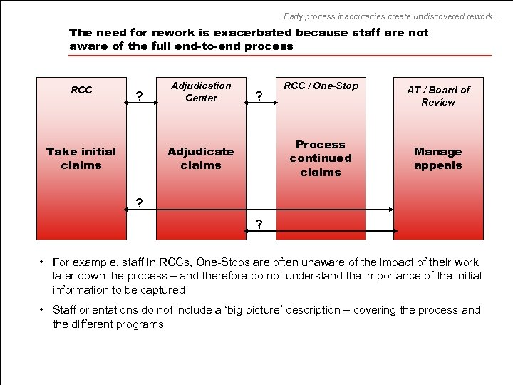 Early process inaccuracies create undiscovered rework … The need for rework is exacerbated because