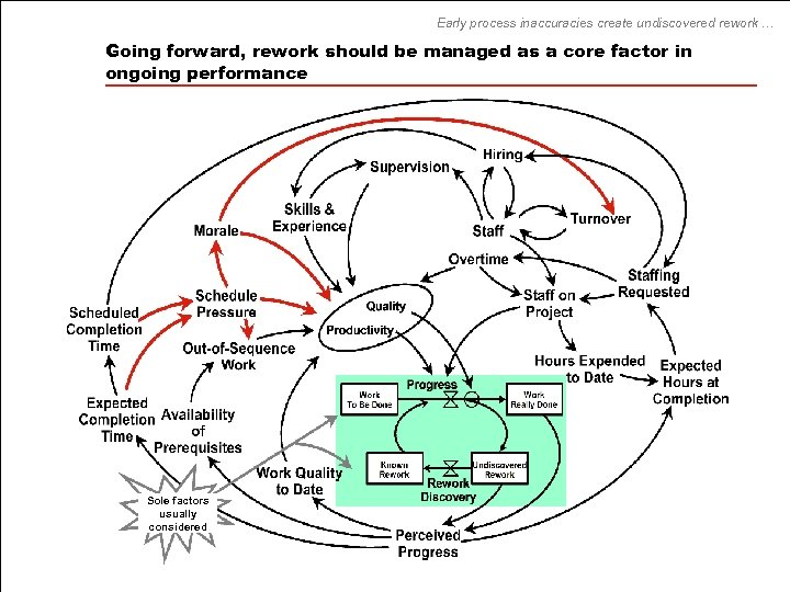 Early process inaccuracies create undiscovered rework … Going forward, rework should be managed as