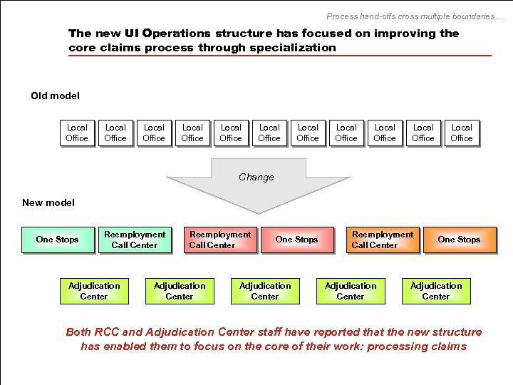 Process hand-offs cross multiple boundaries… The new UI Operations structure has focused on improving