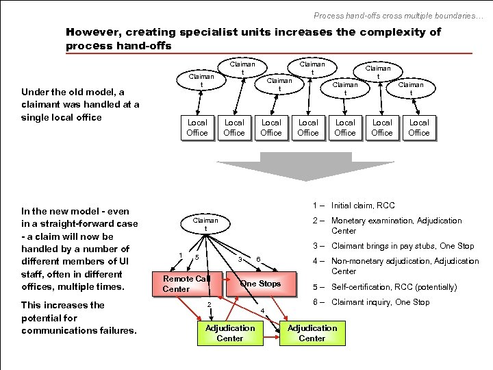 Process hand-offs cross multiple boundaries… However, creating specialist units increases the complexity of process