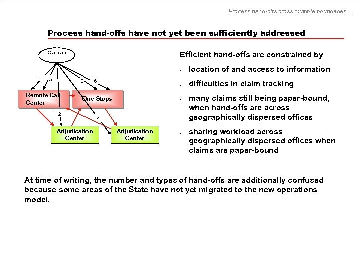 Process hand-offs cross multiple boundaries… Process hand-offs have not yet been sufficiently addressed Claiman