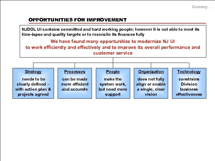 Summary… OPPORTUNITIES FOR IMPROVEMENT NJDOL UI contains committed and hard working people; however it