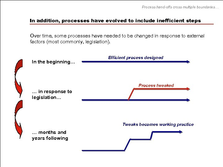 Process hand-offs cross multiple boundaries… In addition, processes have evolved to include inefficient steps