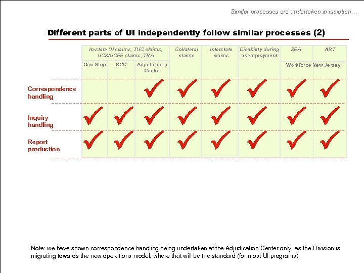 Similar processes are undertaken in isolation… Different parts of UI independently follow similar processes