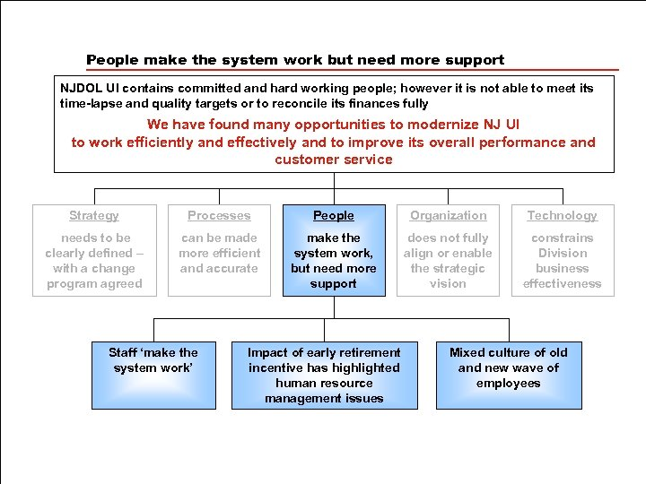 People make the system work but need more support NJDOL UI contains committed and