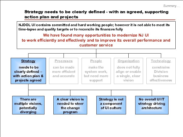 Summary… Strategy needs to be clearly defined - with an agreed, supporting action plan