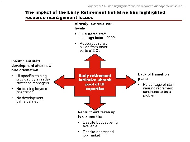 Impact of ERI has highlighted human resource management issues … The impact of the