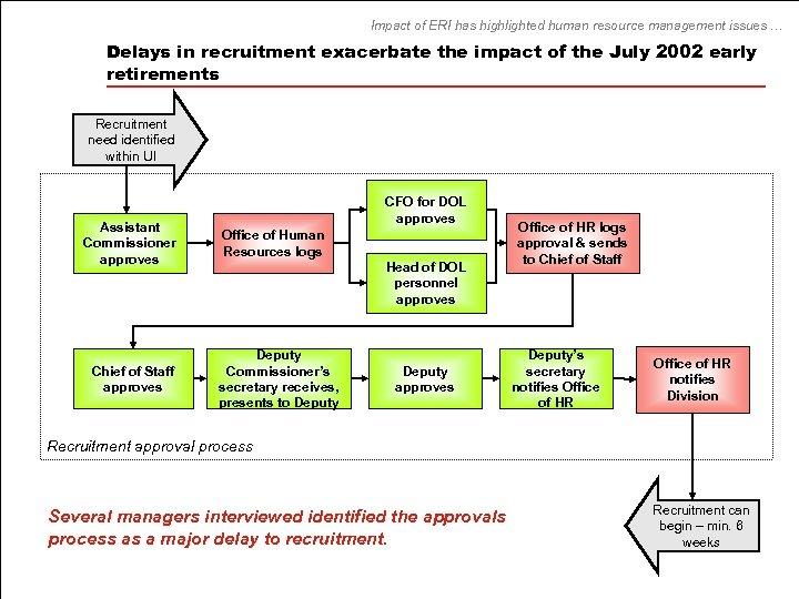 Impact of ERI has highlighted human resource management issues … Delays in recruitment exacerbate