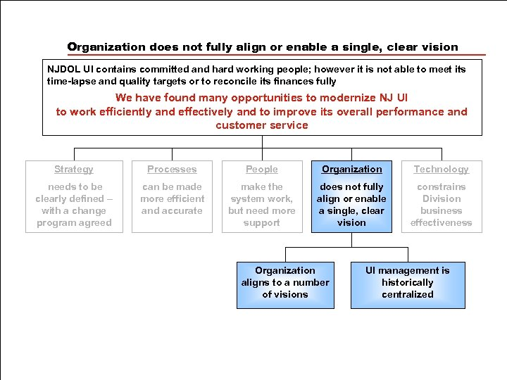 Organization does not fully align or enable a single, clear vision NJDOL UI contains
