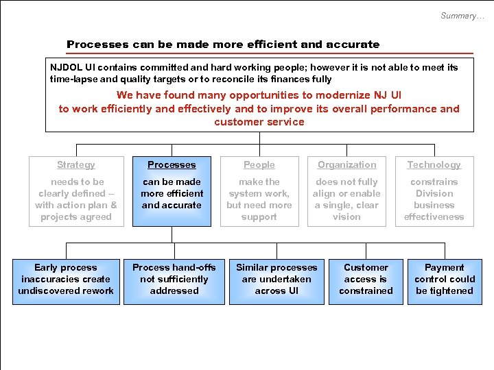 Summary… Processes can be made more efficient and accurate NJDOL UI contains committed and