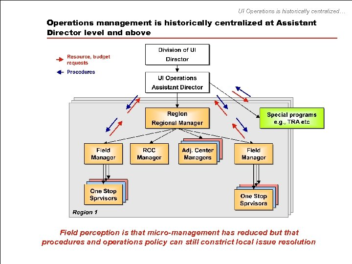 UI Operations is historically centralized… Operations management is historically centralized at Assistant Director level