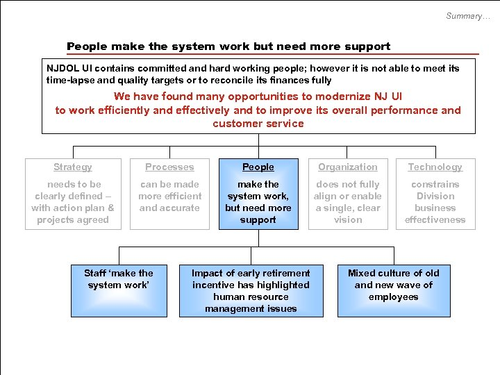 Summary… People make the system work but need more support NJDOL UI contains committed
