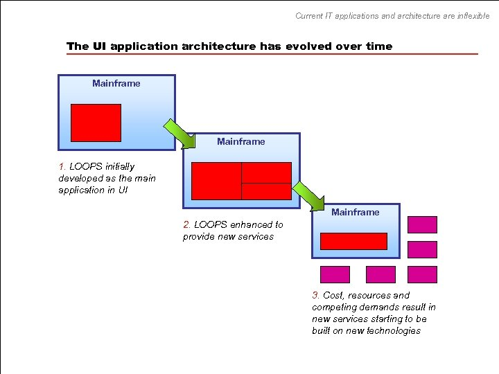 Current IT applications and architecture are inflexible The UI application architecture has evolved over