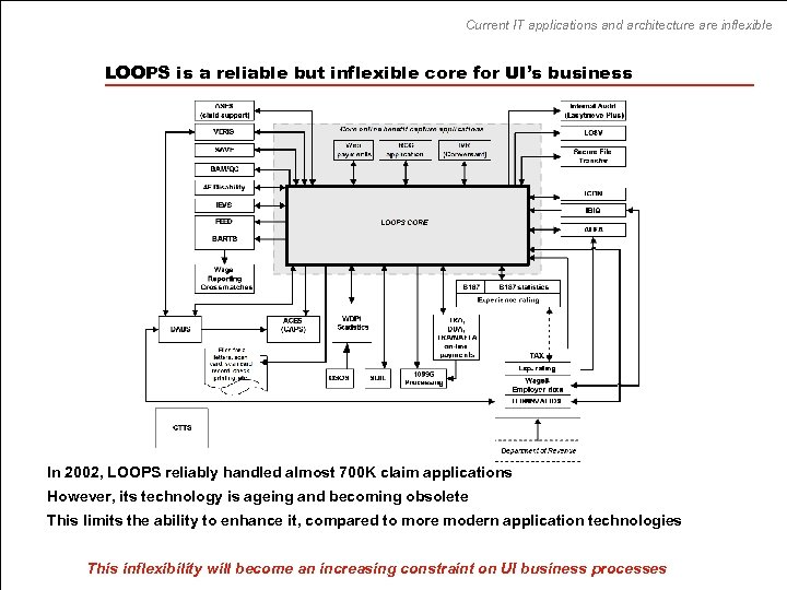 Current IT applications and architecture are inflexible LOOPS is a reliable but inflexible core