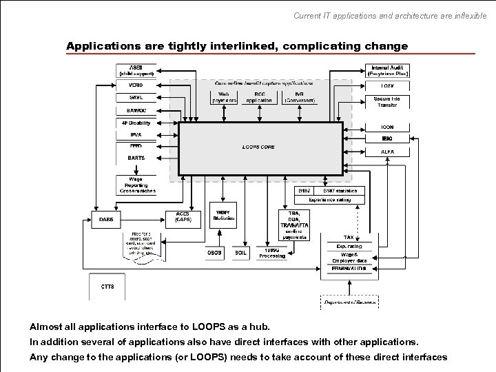 Current IT applications and architecture are inflexible Applications are tightly interlinked, complicating change Almost