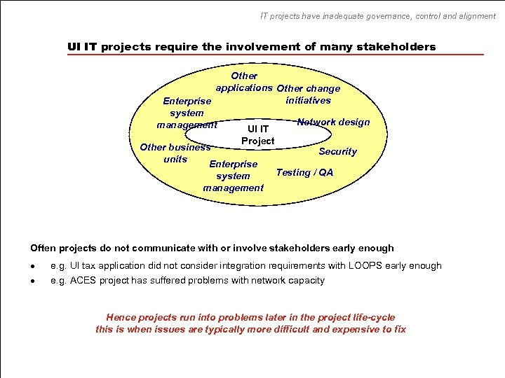 IT projects have inadequate governance, control and alignment UI IT projects require the involvement