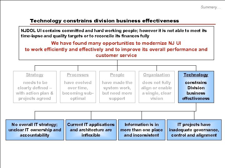 Summary… Technology constrains division business effectiveness NJDOL UI contains committed and hard working people;