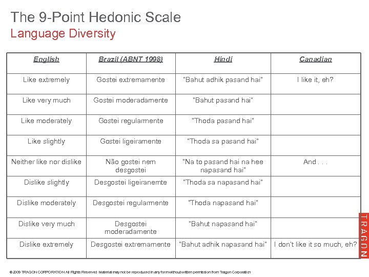 The 9 -Point Hedonic Scale Language Diversity English Brazil (ABNT 1998) Hindi Canadian Like