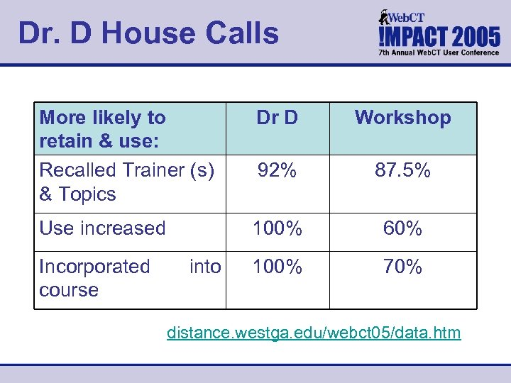Dr. D House Calls More likely to retain & use: Recalled Trainer (s) &