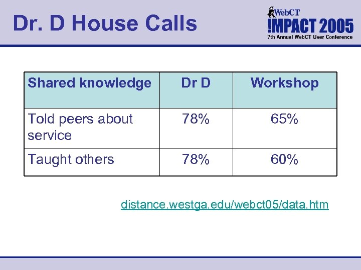 Dr. D House Calls Shared knowledge Dr D Workshop Told peers about service 78%