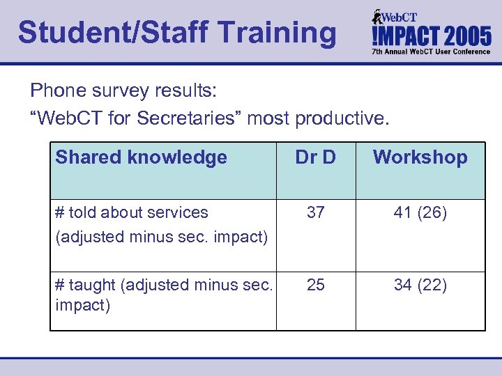 "Student/Staff Training Phone survey results: ""Web. CT for Secretaries"" most productive. Shared knowledge Dr"