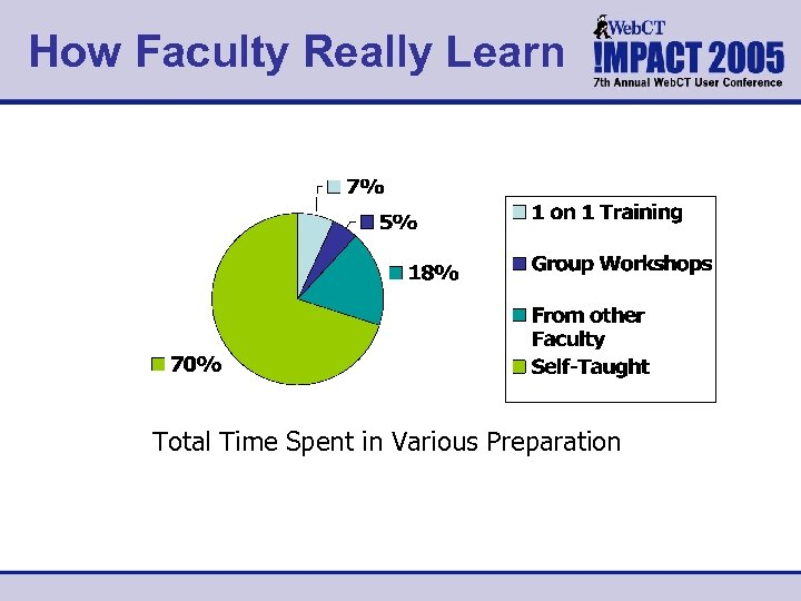 How Faculty Really Learn Total Time Spent in Various Preparation