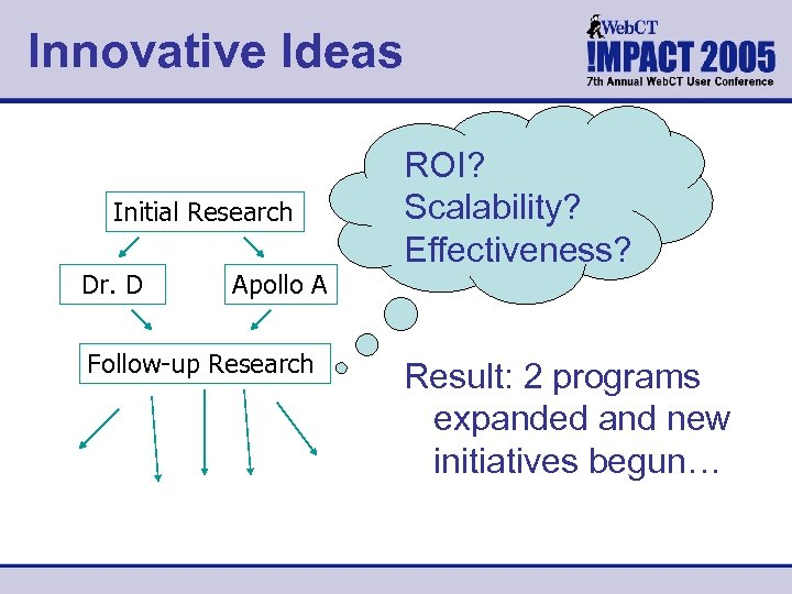 Innovative Ideas Initial Research Dr. D Apollo A Follow-up Research ROI? Scalability? Effectiveness? Result: