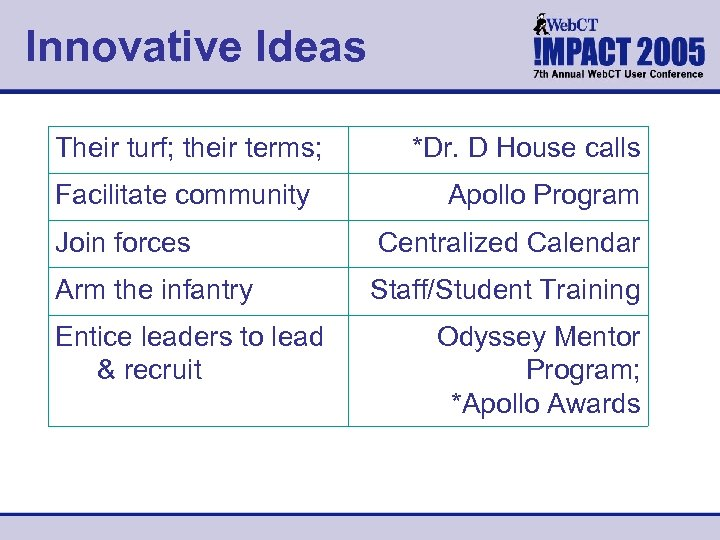 Innovative Ideas Their turf; their terms; Facilitate community *Dr. D House calls Apollo Program