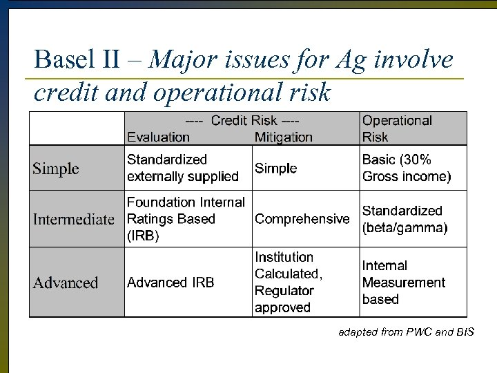 Basel II – Major issues for Ag involve credit and operational risk adapted from