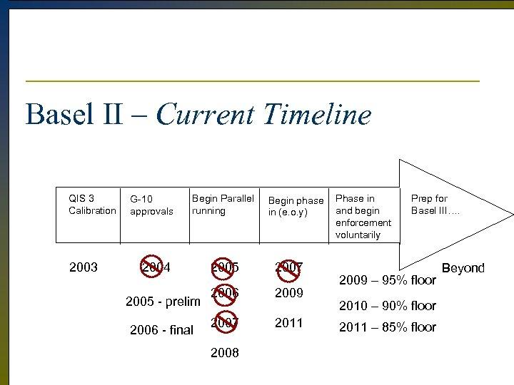 Basel II – Current Timeline QIS 3 Calibration 2003 G-10 approvals Begin Parallel running