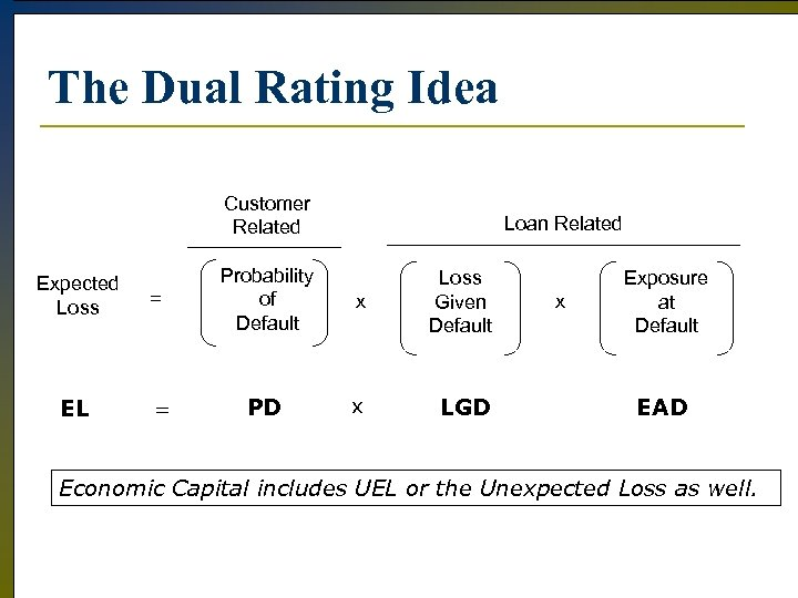 The Dual Rating Idea Customer Related Expected Loss EL = = Loan Related Probability