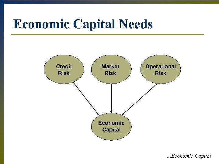 Economic Capital Needs Credit Risk Market Risk Operational Risk Economic Capital …Economic Capital