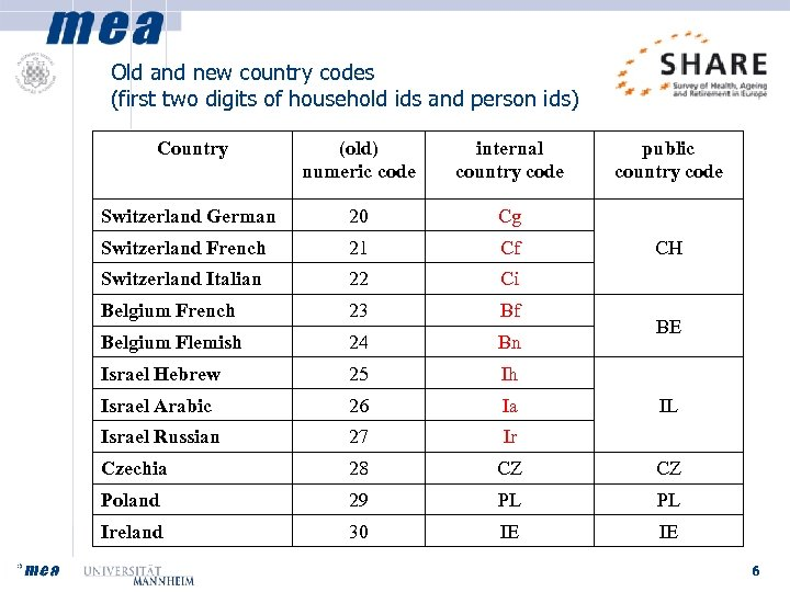 Old and new country codes (first two digits of household ids and person ids)