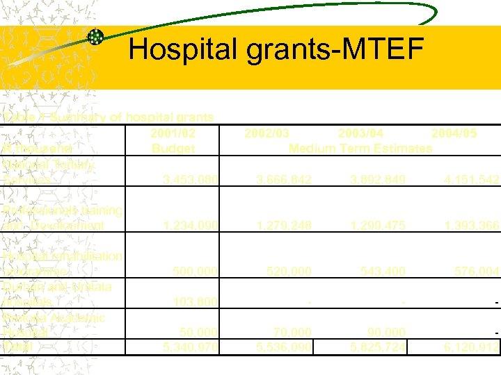 Hospital grants-MTEF Table 1 Summary of hospital grants 2001/02 2002/03 2003/04 2004/05 R thousand