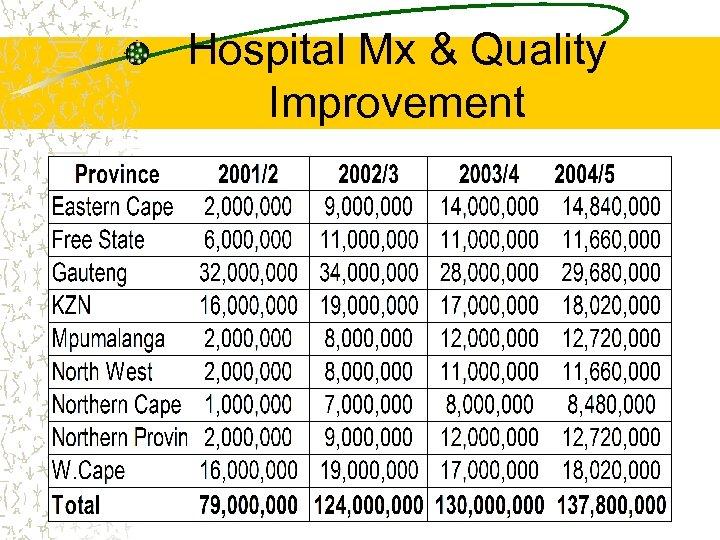 Hospital Mx & Quality Improvement