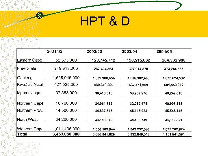 HPT & D