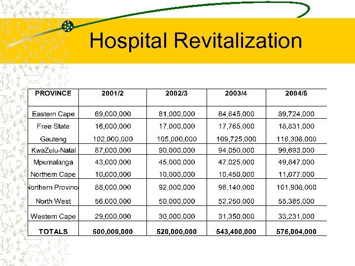Hospital Revitalization