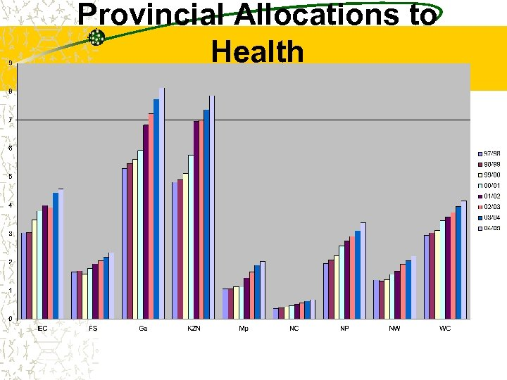 Provincial Allocations to Health
