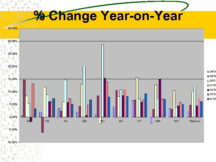 % Change Year-on-Year