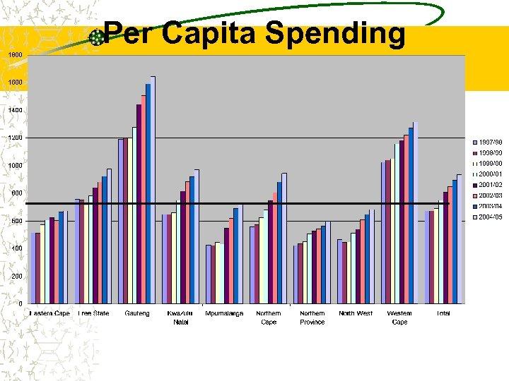 Per Capita Spending
